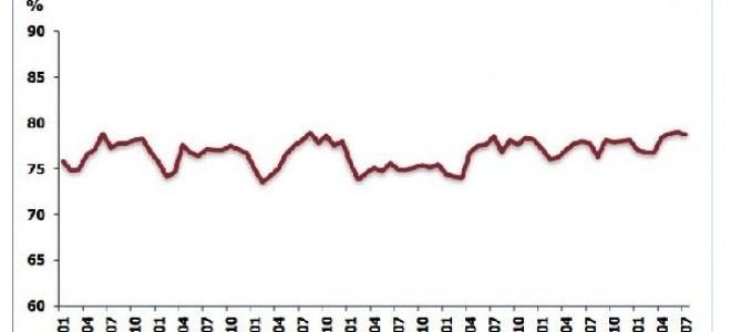 İmalat sanayi kapasite kullanım oranı 0.3 puan azaldı