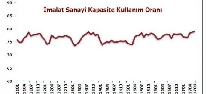 İmalat sanayide kapasite kullanım oranı Haziran'da 0.2 puan arttı