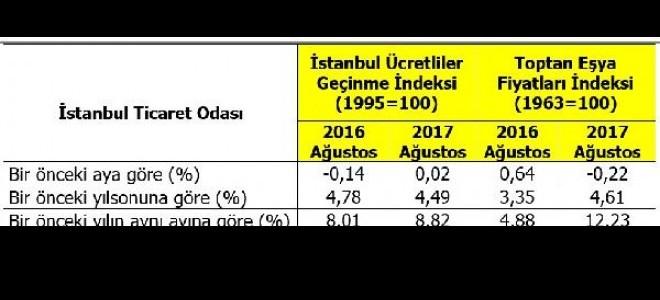 İTO: İstanbul'da perakende fiyatları Ağustos'ta yüzde 0.02 arttı