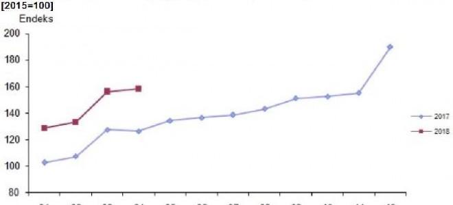 Nisan Ayında Toplam Cirolar Yıllık Yüzde 25.2 Arttı