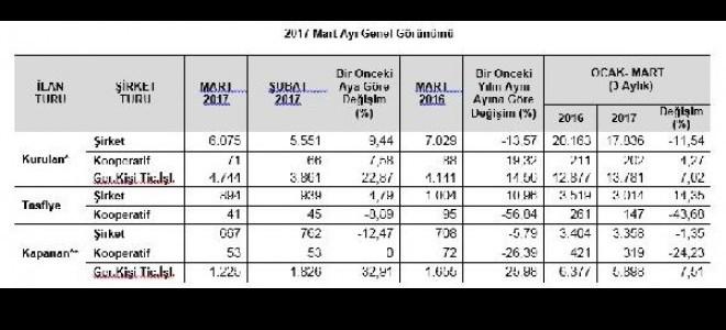 Yeni kurulan şirketler Mart'ta yüzde 9.44 arttı